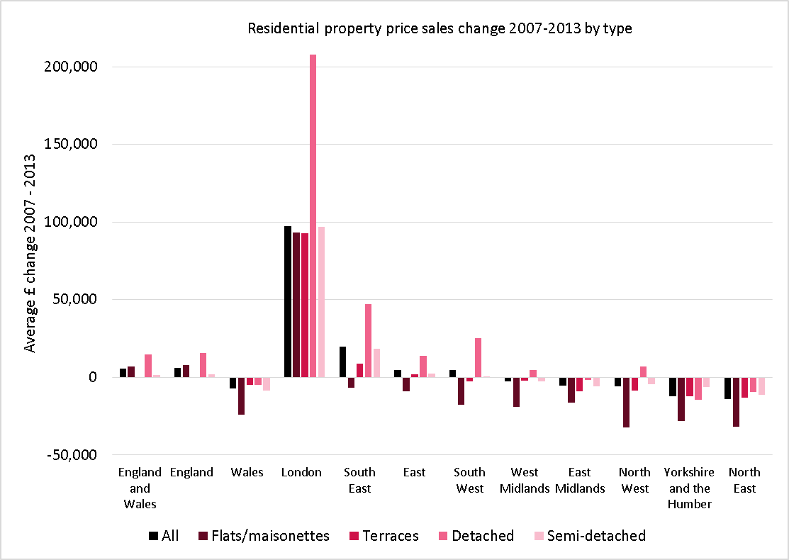 House price change by region and type